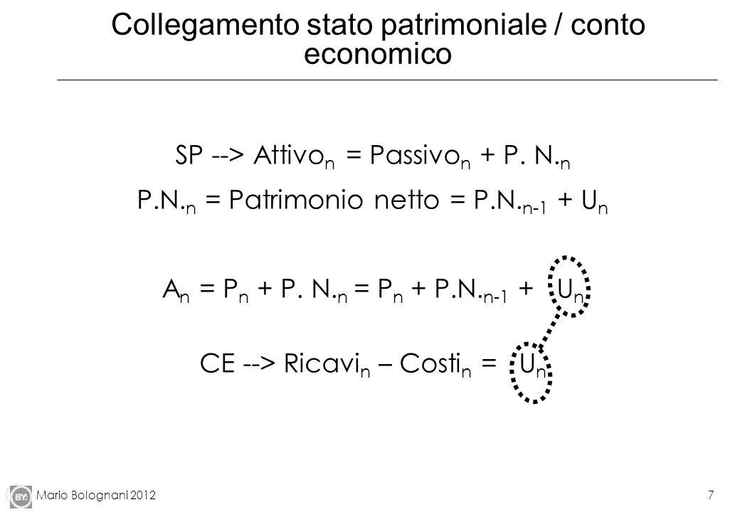 Mario Bolognani 20127 Collegamento stato patrimoniale / conto economico SP --> Attivo n = Passivo n + P. N. n P.N. n = Patrimonio netto = P.N. n-1 + U