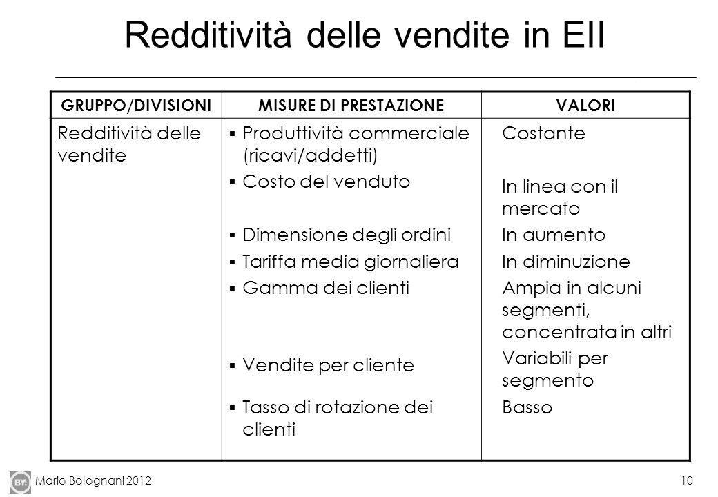 Mario Bolognani 201210 Redditività delle vendite in EII GRUPPO/DIVISIONIMISURE DI PRESTAZIONEVALORI Redditività delle vendite Produttività commerciale