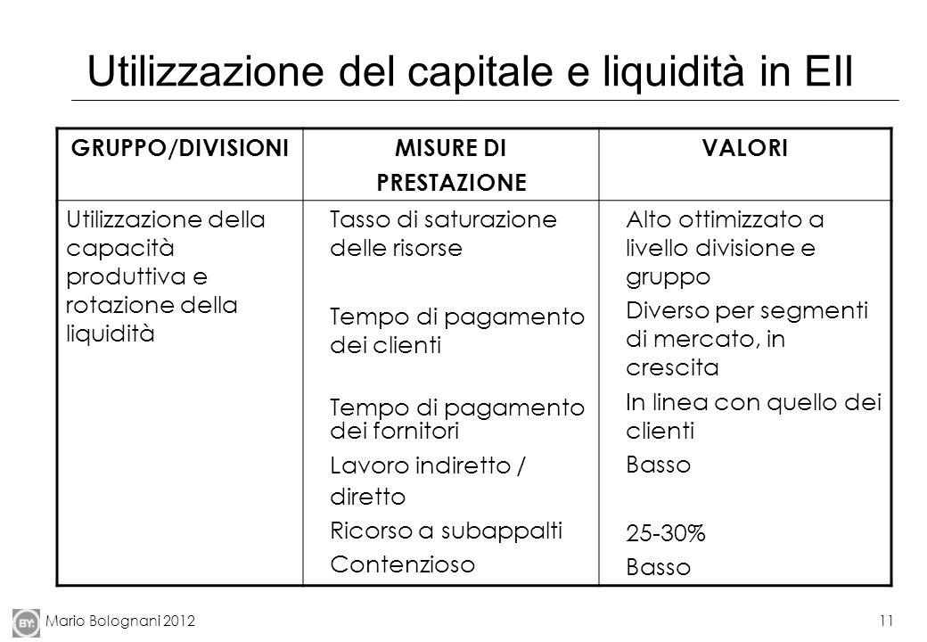 Mario Bolognani 201211 Utilizzazione del capitale e liquidità in EII GRUPPO/DIVISIONIMISURE DI PRESTAZIONE VALORI Utilizzazione della capacità produtt