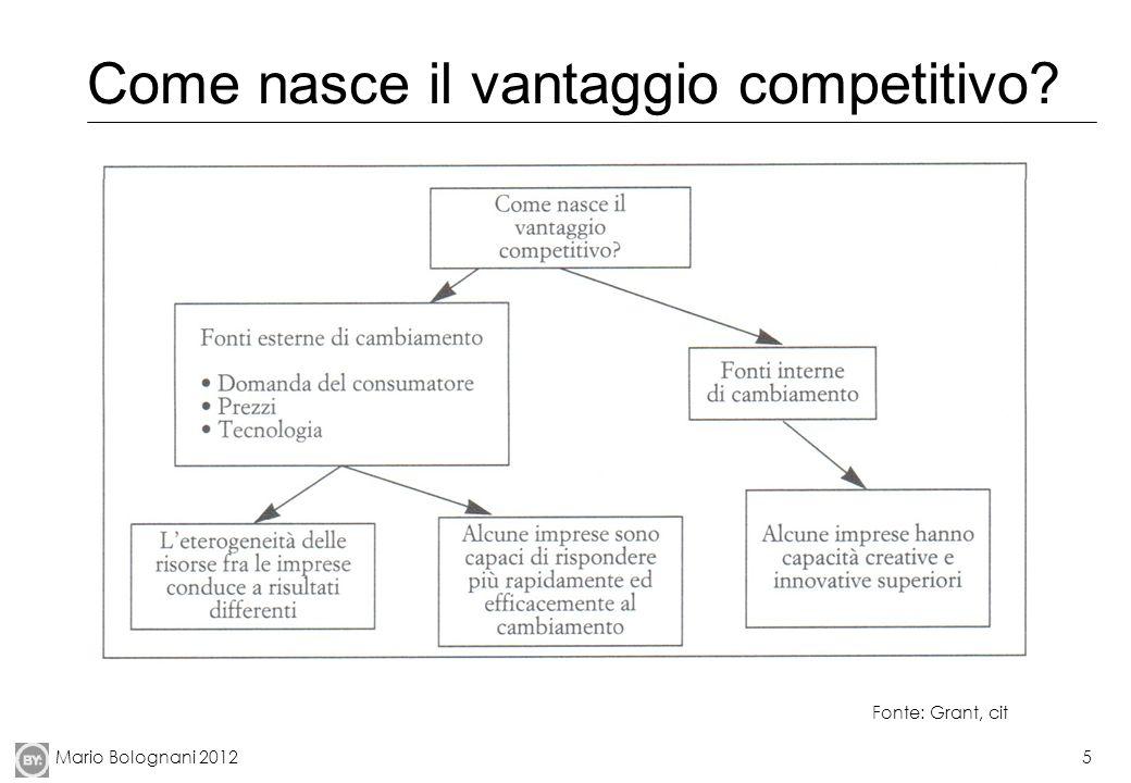 Mario Bolognani 20125 Come nasce il vantaggio competitivo? Fonte: Grant, cit