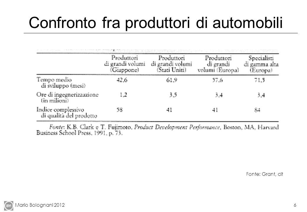 Mario Bolognani 20127 Redditività molto diversificata Fonte: Pellicelli, cit.