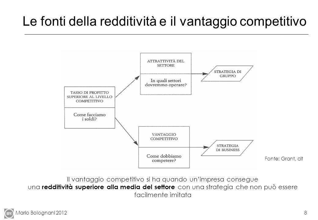 Mario Bolognani 20128 Le fonti della redditività e il vantaggio competitivo Fonte: Grant, cit Il vantaggio competitivo si ha quando unimpresa consegue