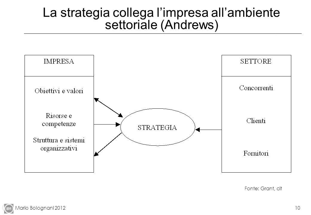 Mario Bolognani 201210 La strategia collega limpresa allambiente settoriale (Andrews) Fonte: Grant, cit