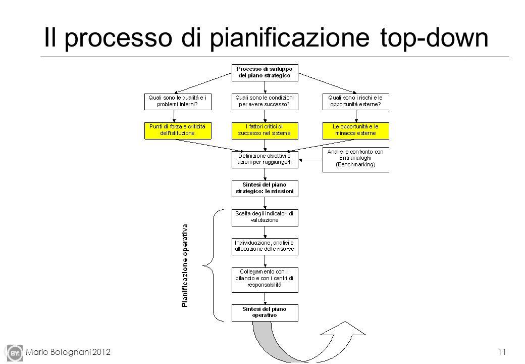 Mario Bolognani 201212 Il ciclo della pianificazione strategica