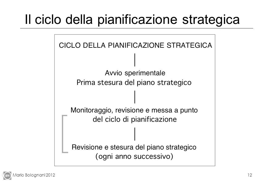 Mario Bolognani 201213 Strumenti per la pianificazione: lo schema SWOT Fonte: Grant, cit
