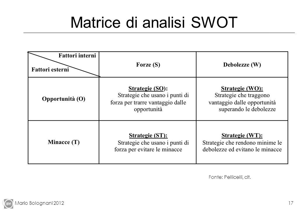 Mario Bolognani 201217 Matrice di analisi SWOT Fonte: Pellicelli, cit.