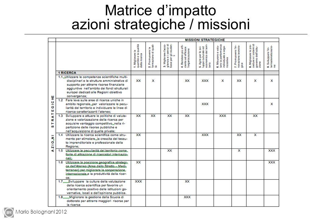 Mario Bolognani 2012 Matrice dimpatto azioni strategiche / missioni