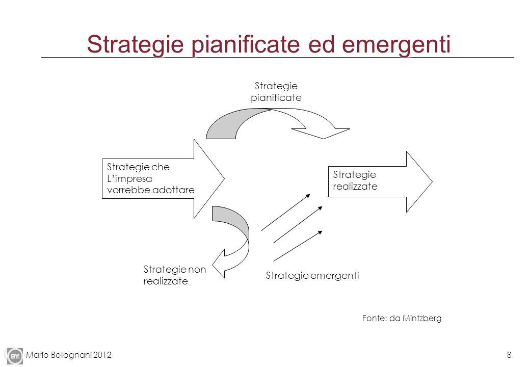 Mario Bolognani 20128 Strategie pianificate ed emergenti Fonte: da Mintzberg Strategie che Limpresa vorrebbe adottare Strategie realizzate Strategie p