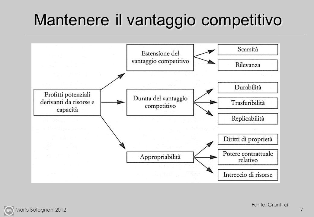 Mario Bolognani 20127 Mantenere il vantaggio competitivo Fonte: Grant, cit