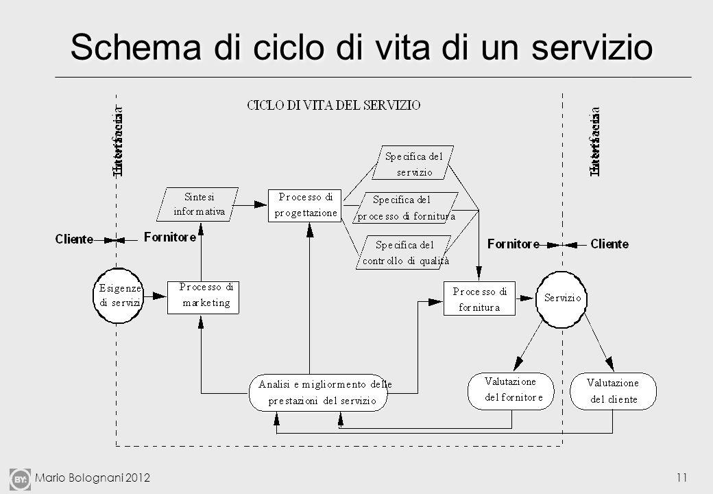 Mario Bolognani 201211 Schema di ciclo di vita di un servizio