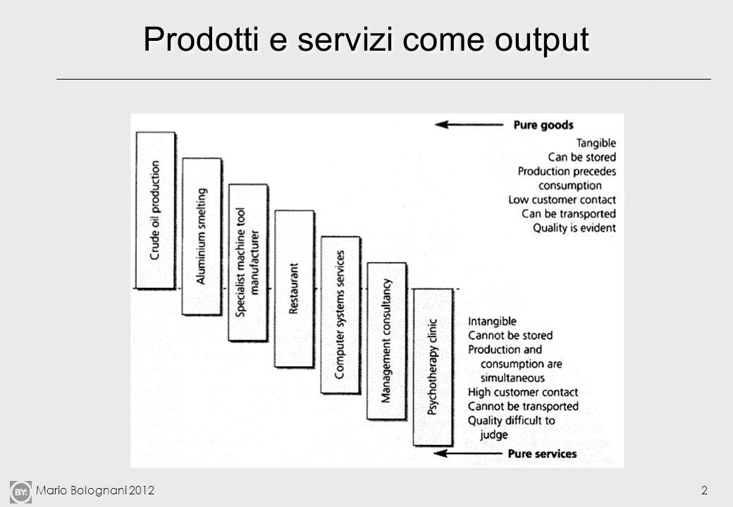 Mario Bolognani 20122 Prodotti e servizi come output