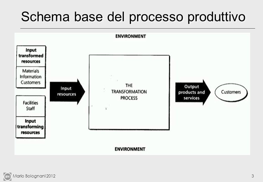 Mario Bolognani 20123 Schema base del processo produttivo