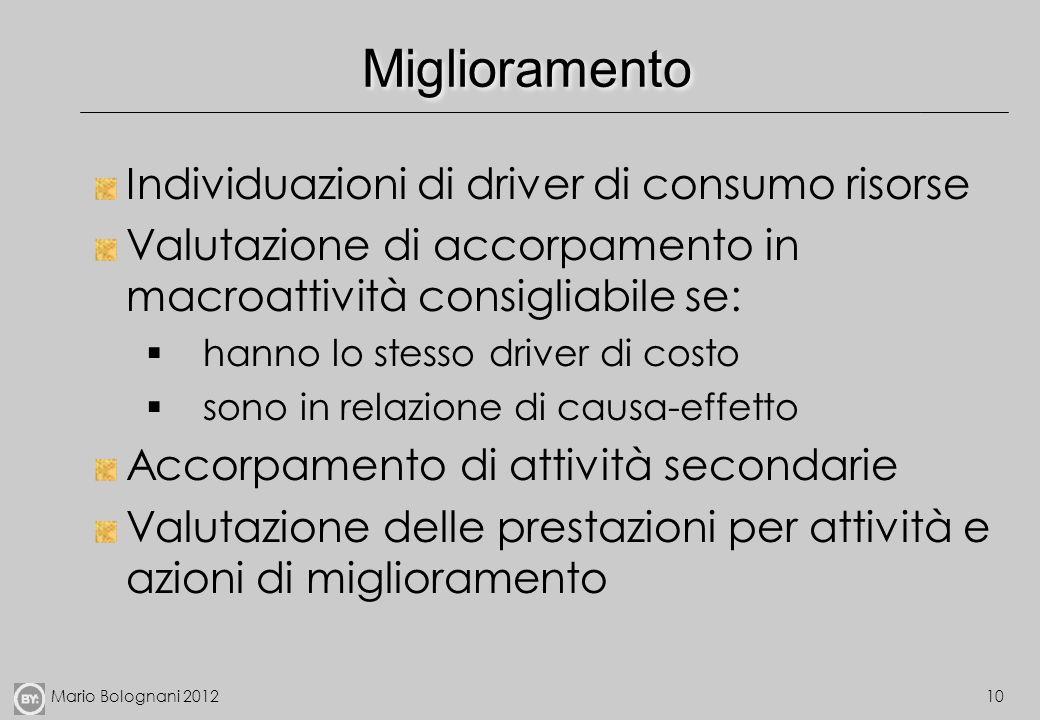 Mario Bolognani 201210 Miglioramento Individuazioni di driver di consumo risorse Valutazione di accorpamento in macroattività consigliabile se: hanno