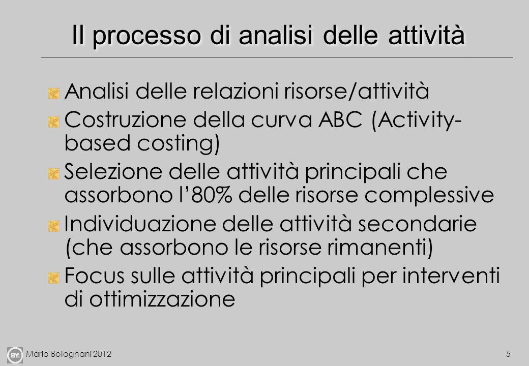 Mario Bolognani 20125 Il processo di analisi delle attività Analisi delle relazioni risorse/attività Costruzione della curva ABC (Activity- based cost