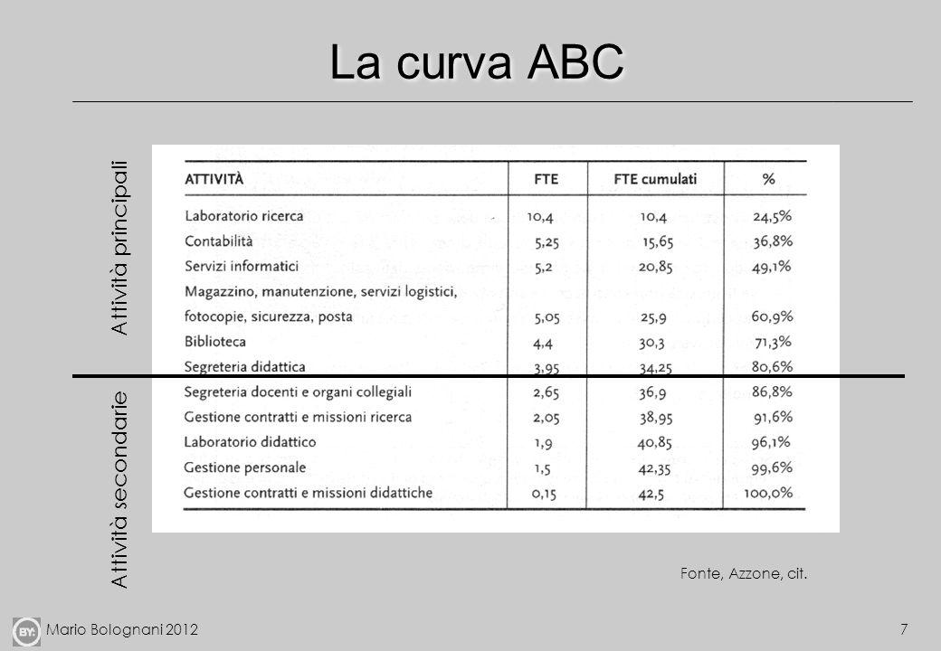 Mario Bolognani 20127 La curva ABC Attività principali Attività secondarie Fonte, Azzone, cit.