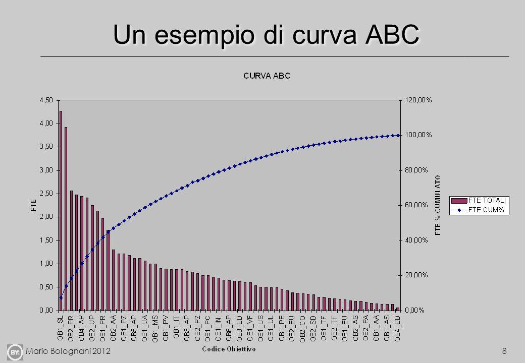 Mario Bolognani 20129 Unaltra vista delle attività (matrice BCG)