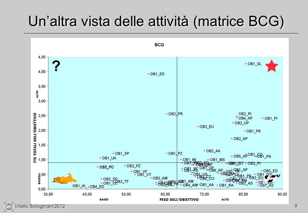 Mario Bolognani 201210 Miglioramento Individuazioni di driver di consumo risorse Valutazione di accorpamento in macroattività consigliabile se: hanno lo stesso driver di costo sono in relazione di causa-effetto Accorpamento di attività secondarie Valutazione delle prestazioni per attività e azioni di miglioramento