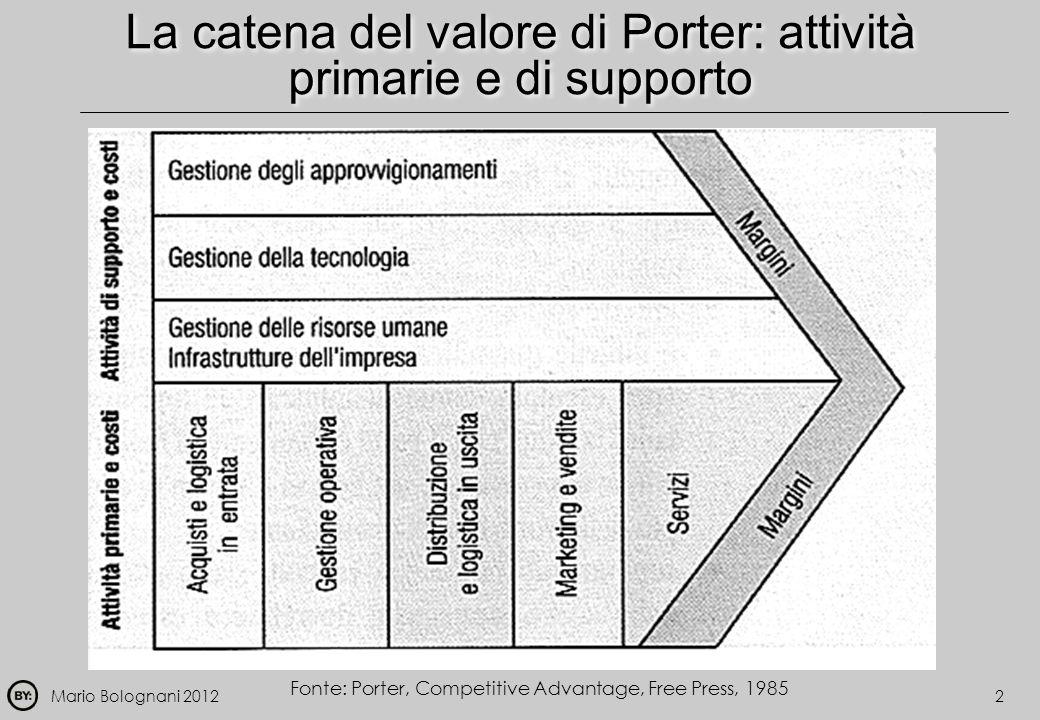 Mario Bolognani 20122 La catena del valore di Porter: attività primarie e di supporto Fonte: Porter, Competitive Advantage, Free Press, 1985