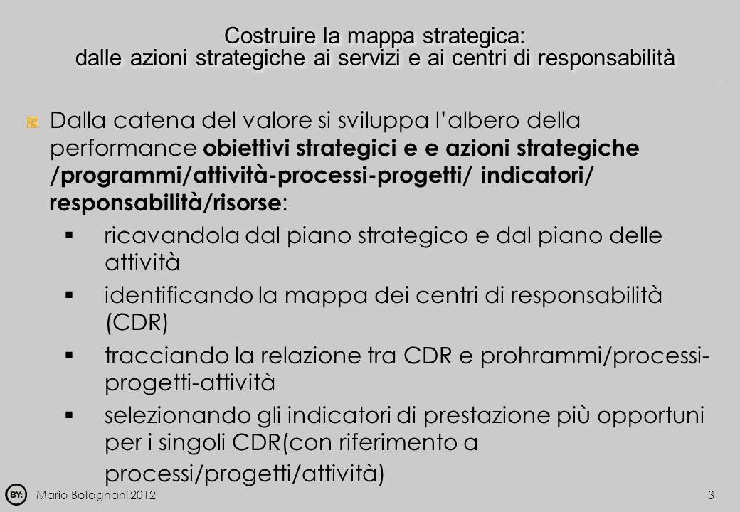 Mario Bolognani 2012 Costruire la mappa strategica: dalle azioni strategiche ai servizi e ai centri di responsabilità Dalla catena del valore si svilu