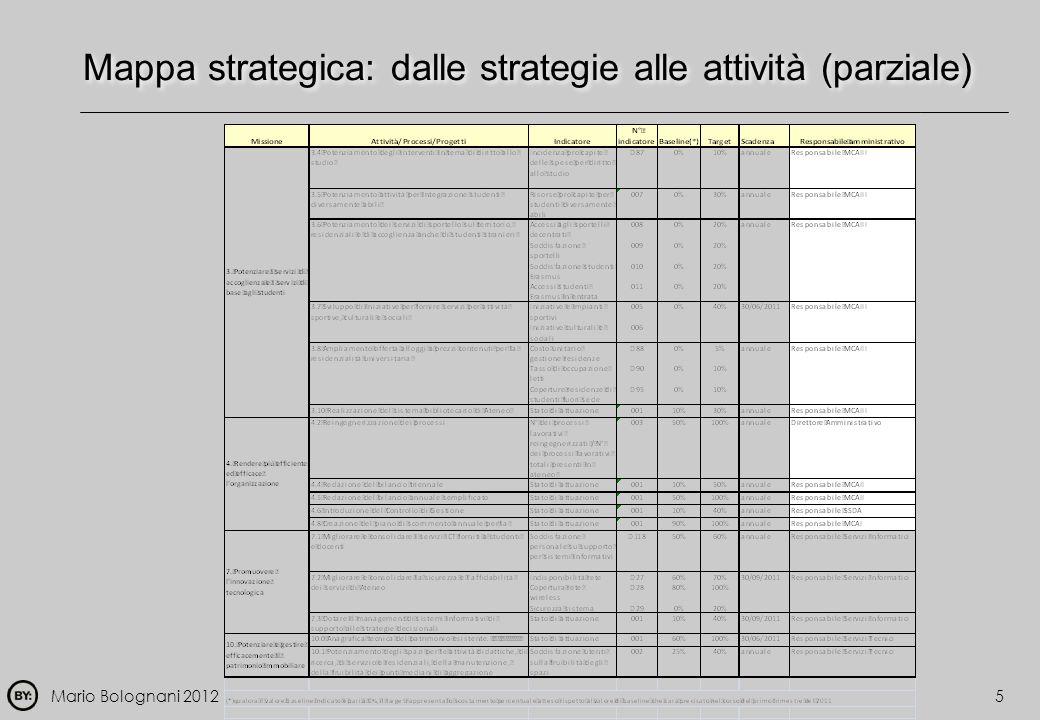 Mario Bolognani 2012 Mappa strategica: dalle strategie alle attività (parziale) 5