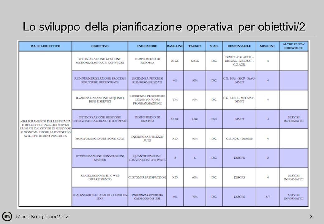 Mario Bolognani 20128 Lo sviluppo della pianificazione operativa per obiettivi/2
