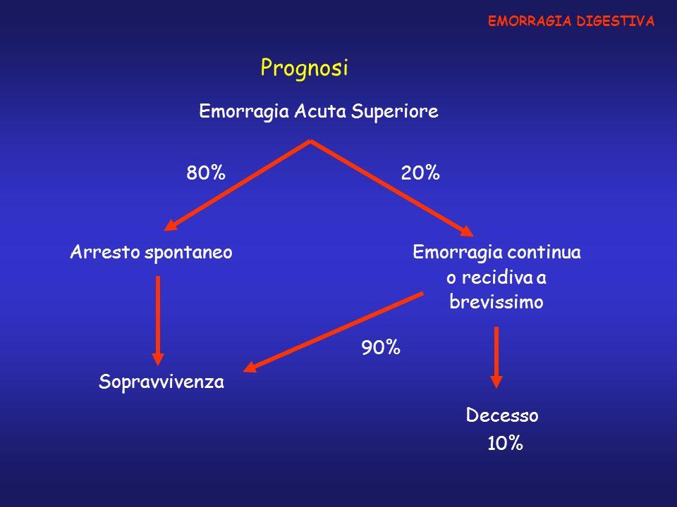 EMORRAGIA DIGESTIVA Prognosi Emorragia Acuta Superiore Arresto spontaneoEmorragia continua o recidiva a brevissimo Decesso Sopravvivenza 10% 90% 80%20