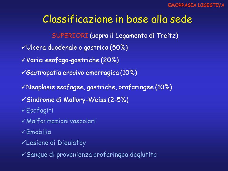 EMORRAGIA DIGESTIVA Classificazione in base alla sede Neoplasie del Colon Patologia Ano-rettale (Emorroidi – Ragadi) Malattie infiammatorie intestinali (Infettive, Idiopatiche, Ischemica, Attinica) Diverticolo del Meckel Diverticolosi Colica Angiodisplasia colica INFERIORI (sotto il Legamento di Treitz) Invaginazioni, volvoli Tumori o anomalie vascolari del tenue Ulcera solitaria del retto