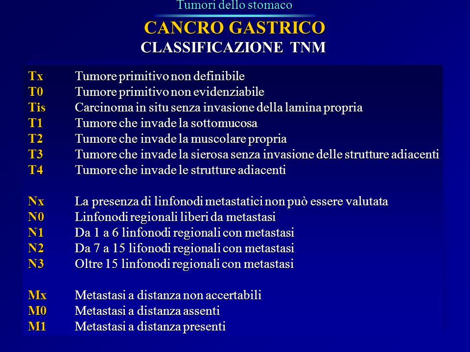Tumori dello stomaco CANCRO GASTRICO CLASSIFICAZIONE TNM TxTumore primitivo non definibile T0Tumore primitivo non evidenziabile TisCarcinoma in situ s