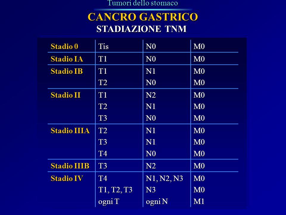 Tumori dello stomaco CANCRO GASTRICO STADIAZIONE TNM Stadio 0 TisN0M0 Stadio IA T1N0M0 Stadio IB T1T2N1N0M0M0 Stadio II T1T2T3N2N1N0M0M0M0 Stadio IIIA