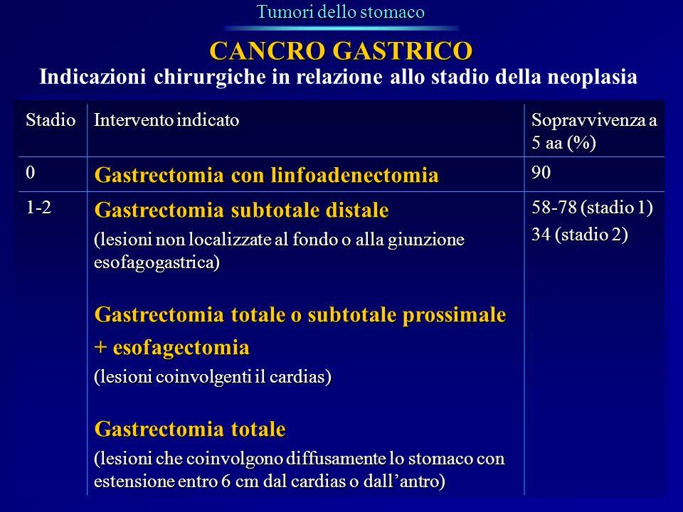 Indicazioni chirurgiche in relazione allo stadio della neoplasia Tumori dello stomaco CANCRO GASTRICO Stadio Intervento indicato Sopravvivenza a 5 aa
