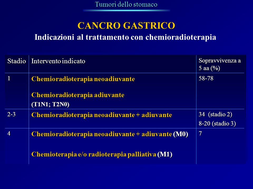 Indicazioni al trattamento con chemioradioterapia Tumori dello stomaco CANCRO GASTRICO Stadio Intervento indicato Sopravvivenza a 5 aa (%) 1 Chemiorad