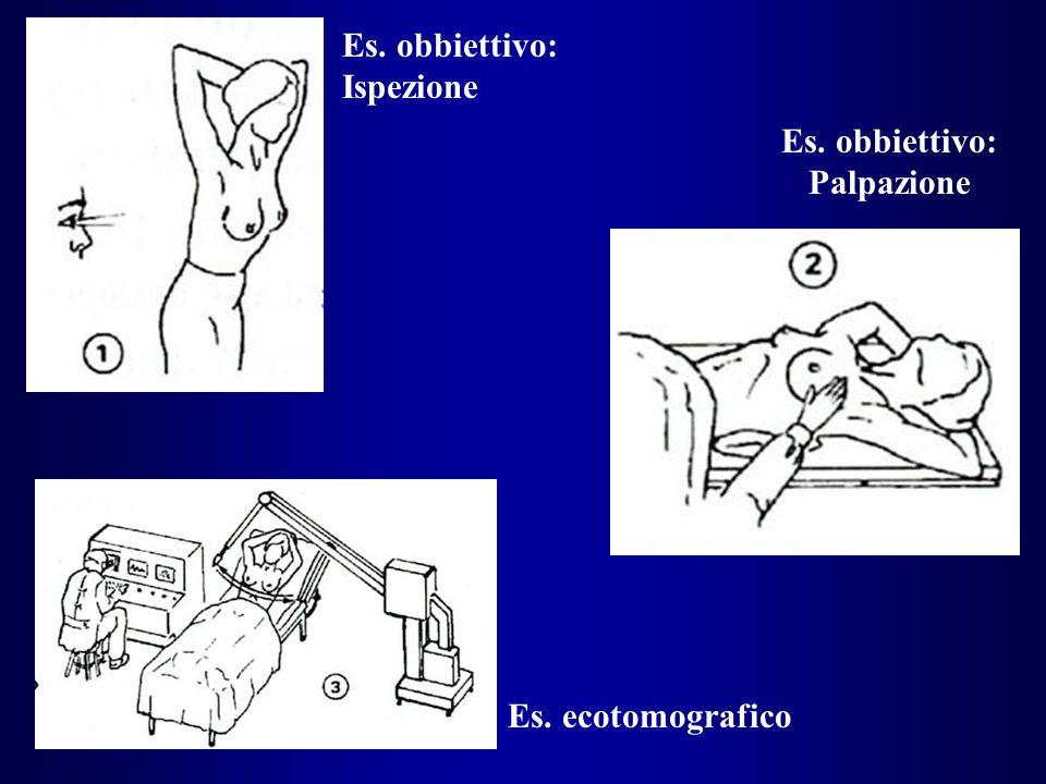 Es. obbiettivo: Ispezione Es. obbiettivo: Palpazione Es. ecotomografico
