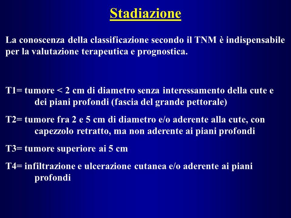 Stadiazione La conoscenza della classificazione secondo il TNM è indispensabile per la valutazione terapeutica e prognostica. T1= tumore < 2 cm di dia