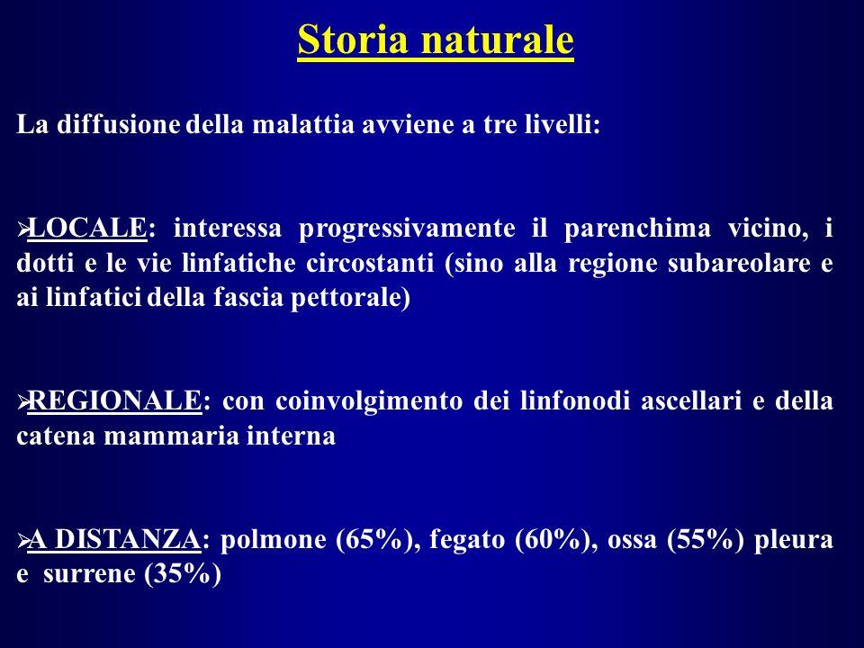 Storia naturale La diffusione della malattia avviene a tre livelli: LOCALE: interessa progressivamente il parenchima vicino, i dotti e le vie linfatiche circostanti (sino alla regione subareolare e ai linfatici della fascia pettorale) REGIONALE: con coinvolgimento dei linfonodi ascellari e della catena mammaria interna A DISTANZA: polmone (65%), fegato (60%), ossa (55%) pleura e surrene (35%)