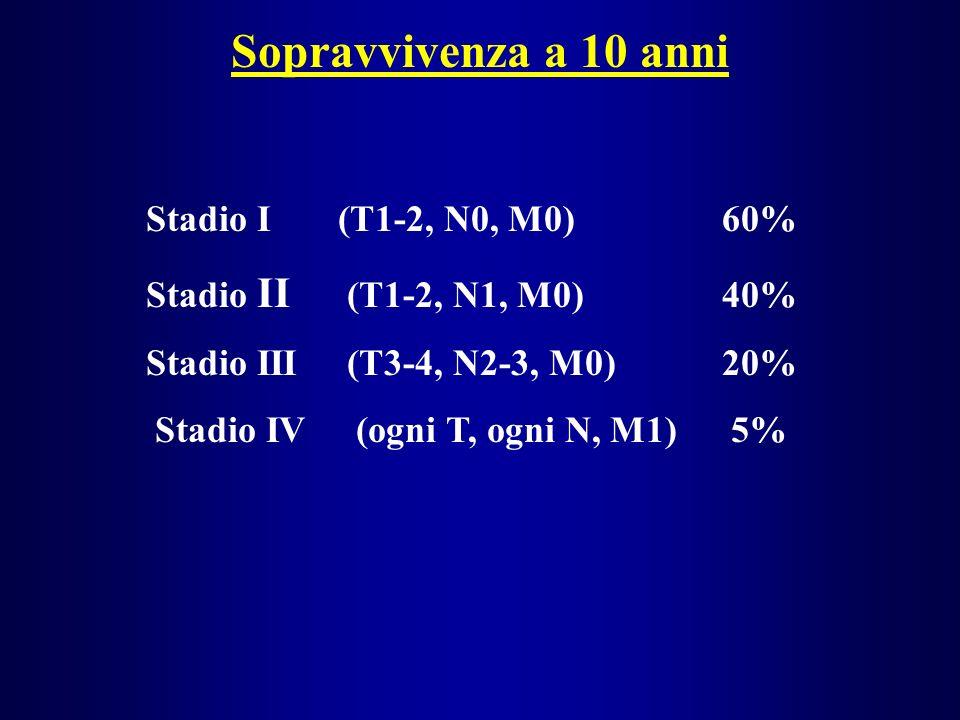 Sopravvivenza a 10 anni Stadio I(T1-2, N0, M0)60% Stadio II (T1-2, N1, M0)40% Stadio III (T3-4, N2-3, M0) 20% Stadio IV (ogni T, ogni N, M1)5%