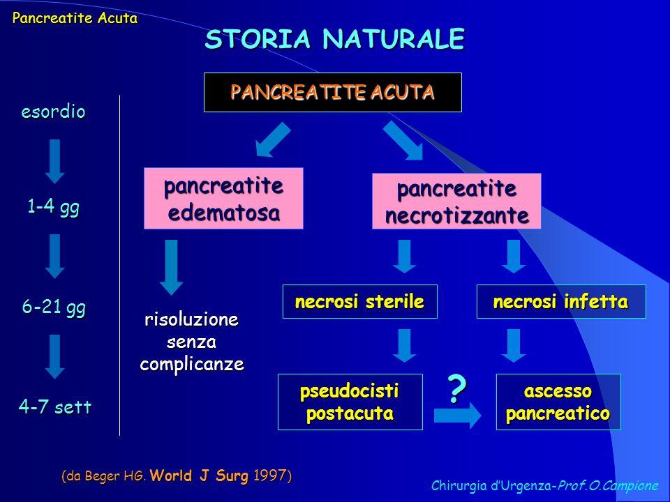 STORIA NATURALE PANCREATITE ACUTA pancreatite edematosa pancreatite necrotizzante necrosi sterile necrosi infetta pseudocisti postacuta ascesso pancre