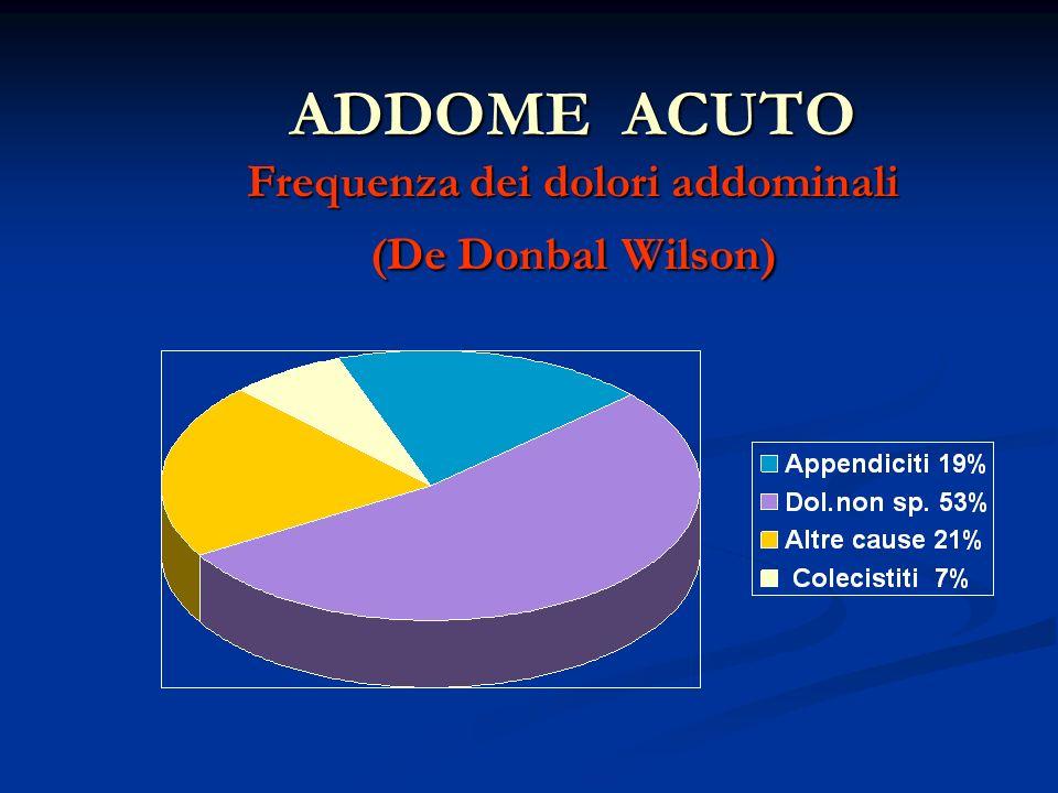 ADDOME ACUTO Frequenza dei dolori addominali (De Donbal Wilson)
