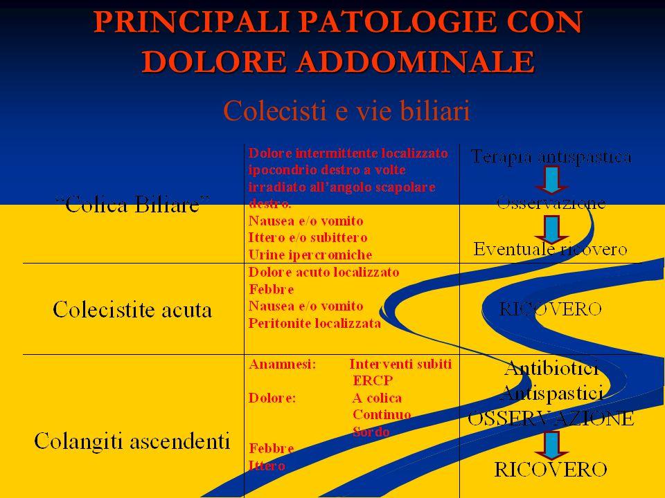 PRINCIPALI PATOLOGIE CON DOLORE ADDOMINALE Colecisti e vie biliari