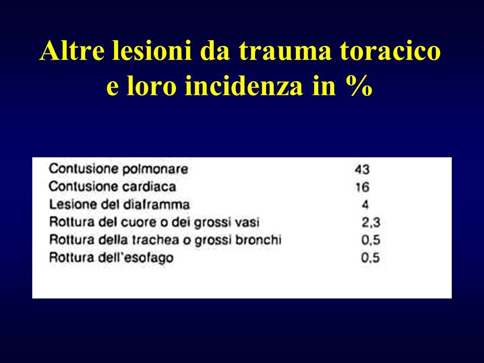 Altre lesioni da trauma toracico e loro incidenza in %