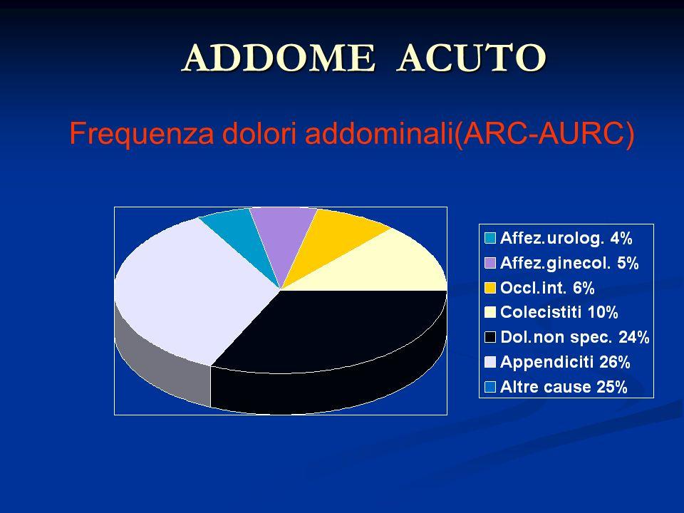 ADDOME ACUTO Frequenza dolori addominali(ARC-AURC)