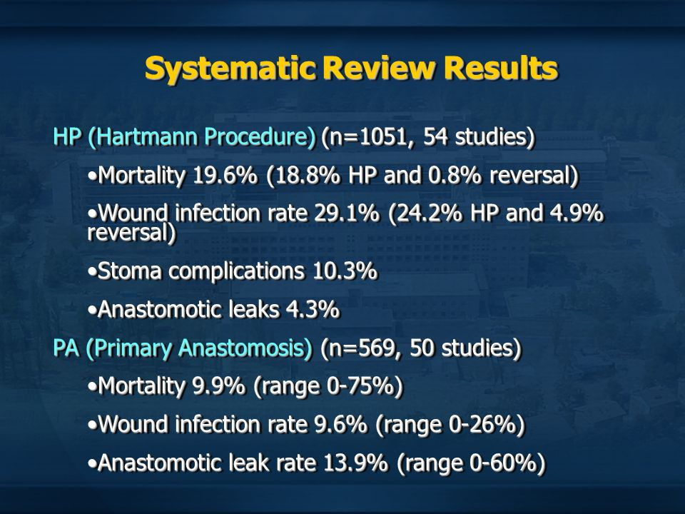 Systematic Review Results HP (Hartmann Procedure) (n=1051, 54 studies) Mortality 19.6% (18.8% HP and 0.8% reversal)Mortality 19.6% (18.8% HP and 0.8%