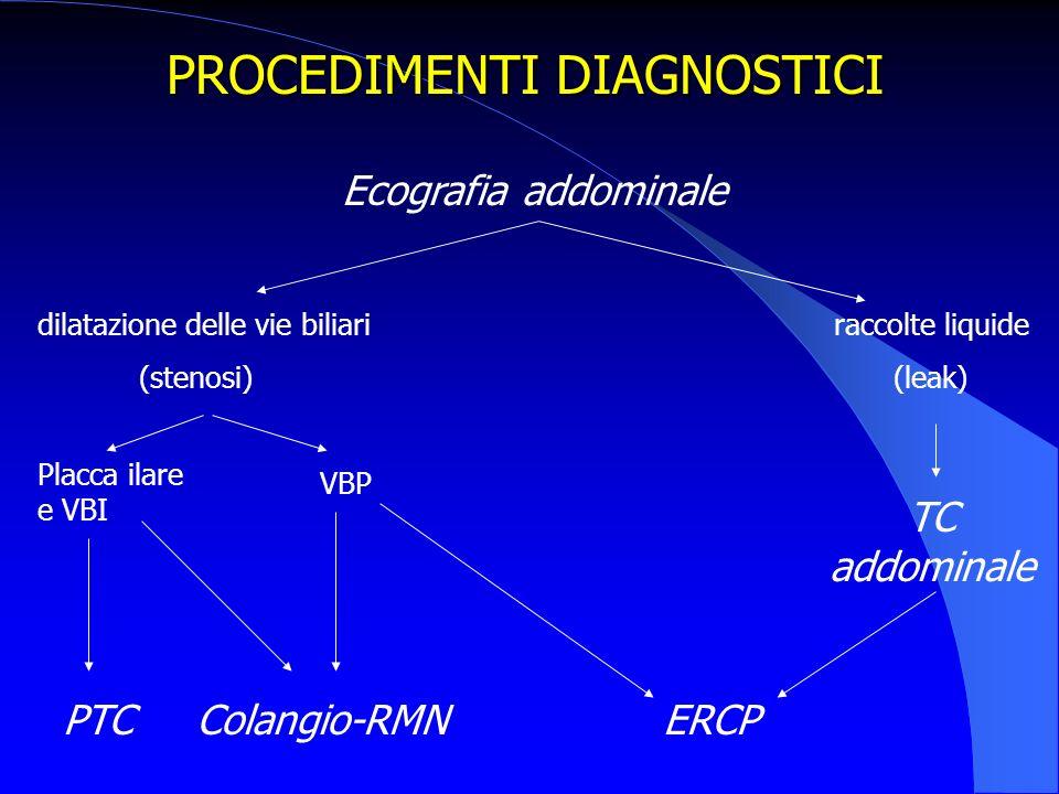 PROCEDIMENTI DIAGNOSTICI Ecografia addominale dilatazione delle vie biliari raccolte liquide (stenosi) (leak) TC addominale ERCP Placca ilare e VBI VBP PTCColangio-RMN