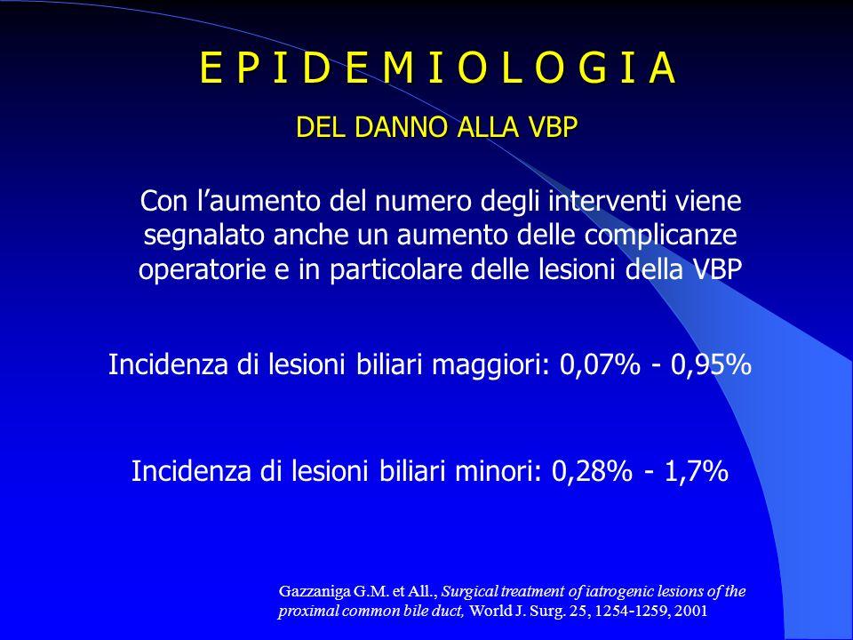 E P I D E M I O L O G I A DEL DANNO ALLA VBP Con laumento del numero degli interventi viene segnalato anche un aumento delle complicanze operatorie e in particolare delle lesioni della VBP Incidenza di lesioni biliari maggiori: 0,07% - 0,95% Incidenza di lesioni biliari minori: 0,28% - 1,7% Gazzaniga G.M.