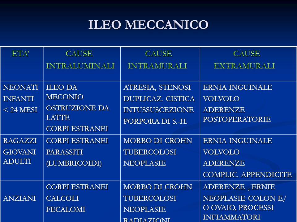 ILEO MECCANICO ETA ETA CAUSE CAUSEINTRALUMINALI INTRAMURALI INTRAMURALI CAUSE CAUSE EXTRAMURALI EXTRAMURALI NEONATIINFANTI < 24 MESI ILEO DA MECONIO O