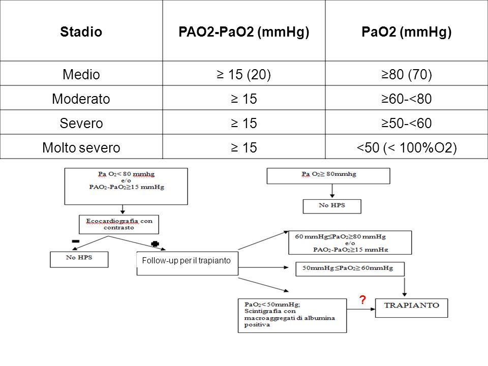 StadioPAO2-PaO2 (mmHg)PaO2 (mmHg) Medio 15 (20)80 (70) Moderato 1560-<80 Severo 1550-<60 Molto severo 15<50 (< 100%O2) ? Follow-up per il trapianto