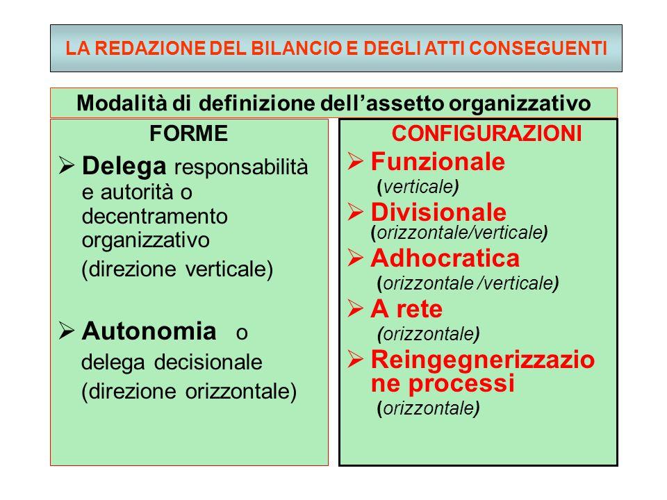 Modalità di definizione dellassetto organizzativo FORME Delega responsabilità e autorità o decentramento organizzativo (direzione verticale) Autonomia o delega decisionale (direzione orizzontale) CONFIGURAZIONI Funzionale (verticale) Divisionale (orizzontale/verticale) Adhocratica (orizzontale /verticale) A rete (orizzontale) Reingegnerizzazio ne processi (orizzontale) LA REDAZIONE DEL BILANCIO E DEGLI ATTI CONSEGUENTI