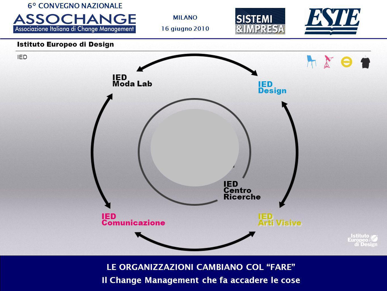 6° CONVEGNO NAZIONALE MILANO 16 giugno 2010 LE ORGANIZZAZIONI CAMBIANO COL FARE Il Change Management che fa accadere le cose IED Istituto Europeo di Design IED Centro Ricerche IED Design IED Arti Visive IED Arti Visive IED Comunicazione IED Moda Lab