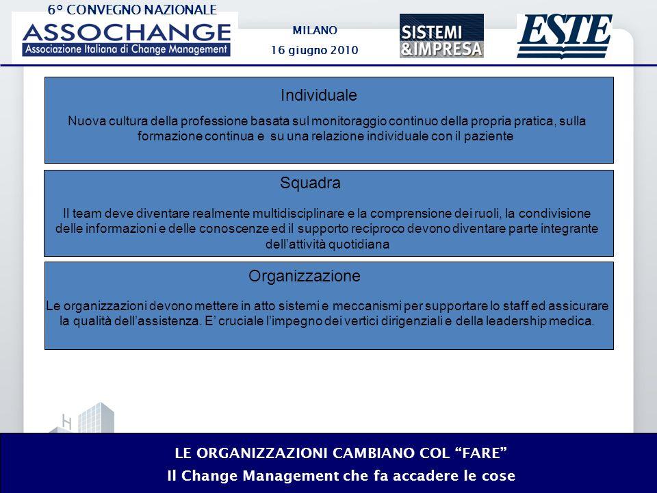 6° CONVEGNO NAZIONALE MILANO 16 giugno 2010 LE ORGANIZZAZIONI CAMBIANO COL FARE Il Change Management che fa accadere le cose Le organizzazioni devono mettere in atto sistemi e meccanismi per supportare lo staff ed assicurare la qualità dellassistenza.