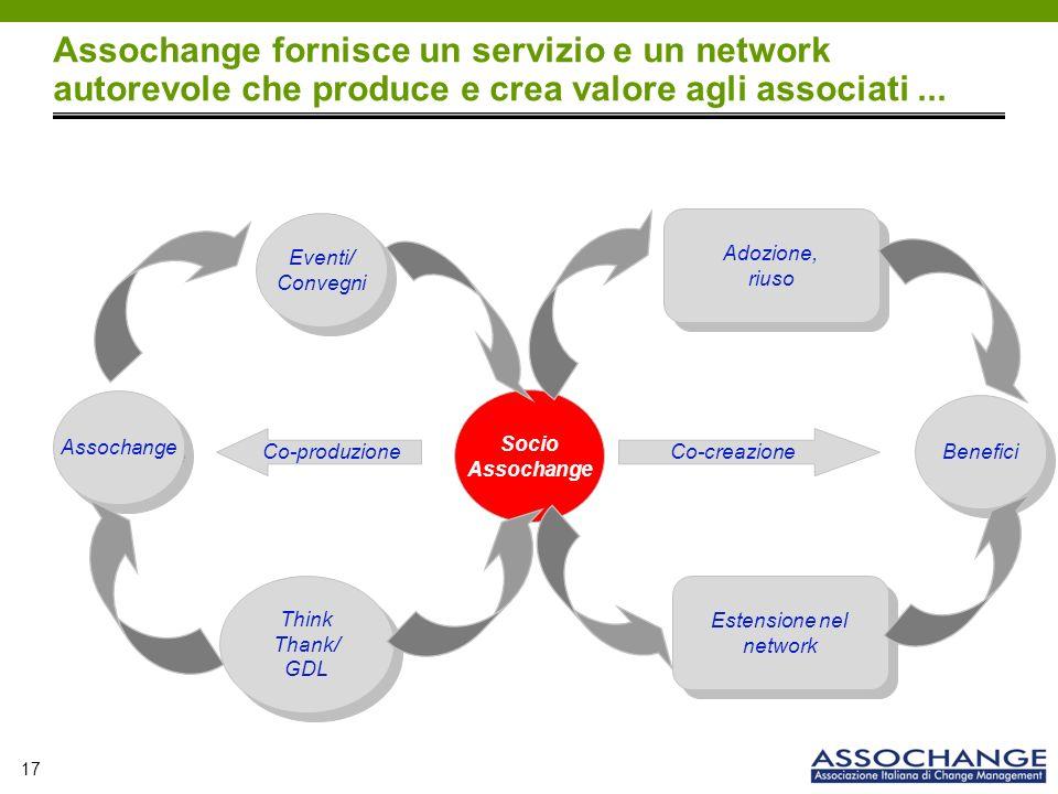 17 Assochange fornisce un servizio e un network autorevole che produce e crea valore agli associati...