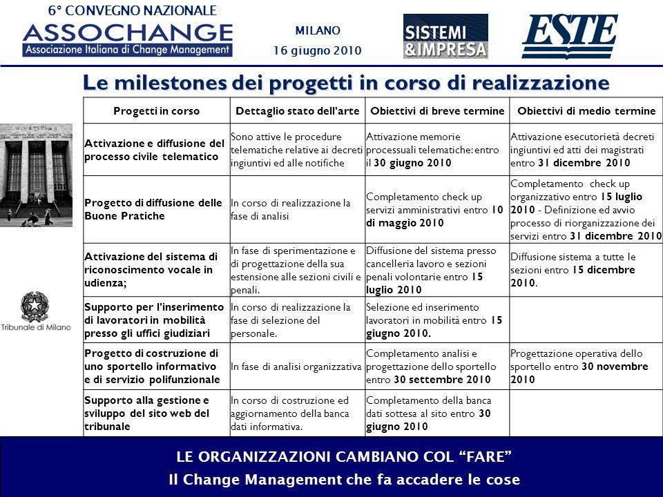 6° CONVEGNO NAZIONALE MILANO 16 giugno 2010 LE ORGANIZZAZIONI CAMBIANO COL FARE Il Change Management che fa accadere le cose I progetti operativi (1/6) Cod.